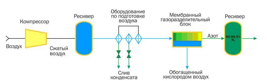Схема получения азота на