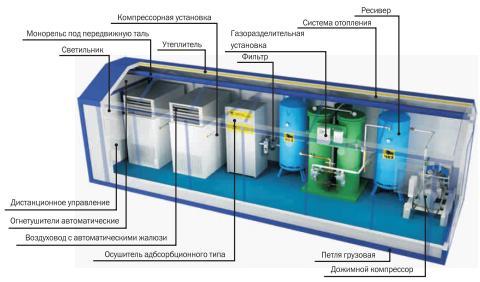 адсорбционные установки